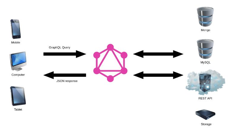 GraphQL consulta API
