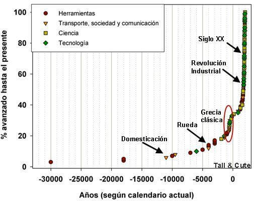Evolución en tecnologia, ciencia, tecnología, transporte, sociedad y comunicación
