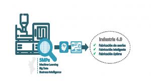 ITI y AIMPLAS acercan las nuevas tecnologías al sector del plástico